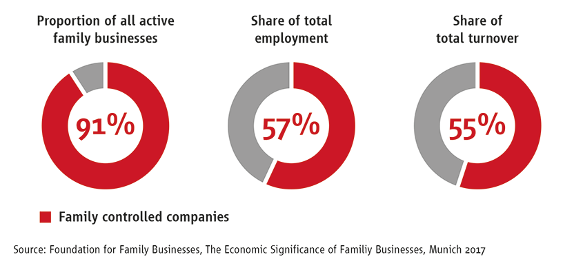 The economic importance of family businesses in Germany | Stiftung Familienunternehmen